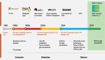 Open RAN 101–A timeline of Open RAN journey in the industry: Why, what, when, how? (Reader Forum)