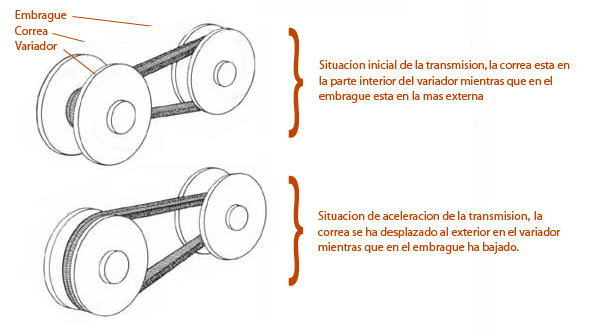 Que es transmision automatica en motos