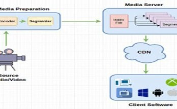 http live streaming hls architecture