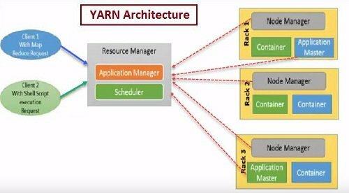 YARN Architecture - Yet Another Resource Negotiator, Hadoop 2