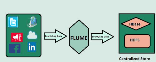 Apache Flume Agent