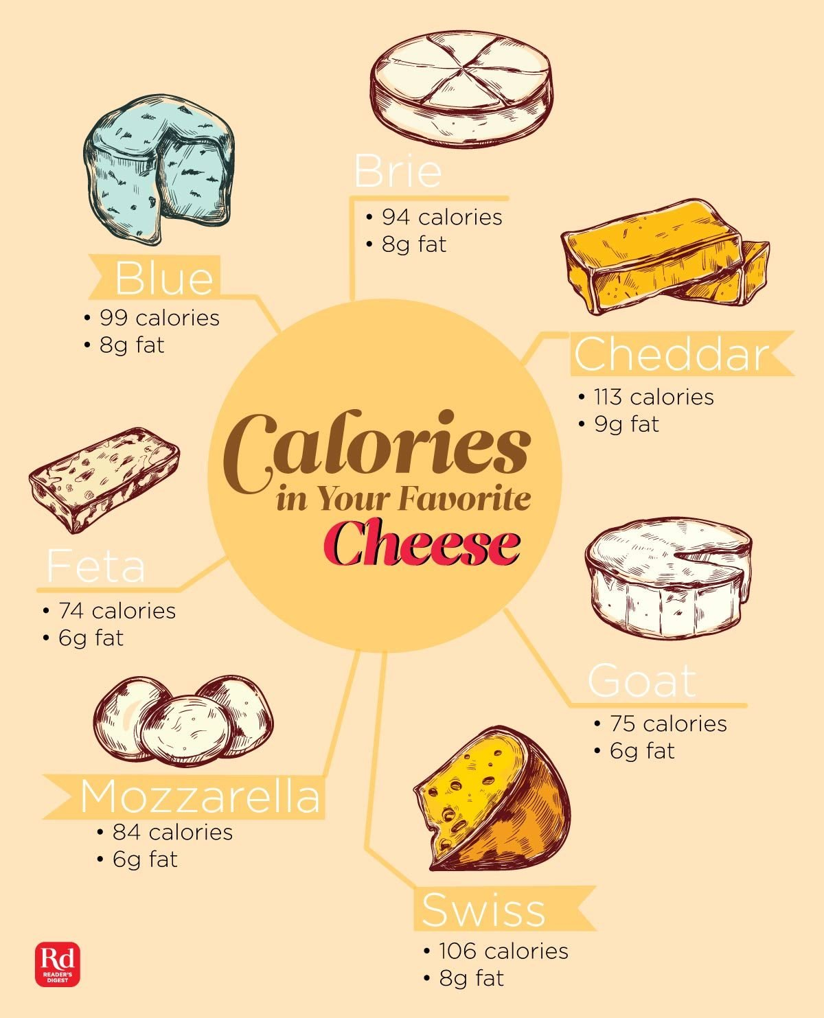 How Many Calories Are In Your Favorite Cheese
