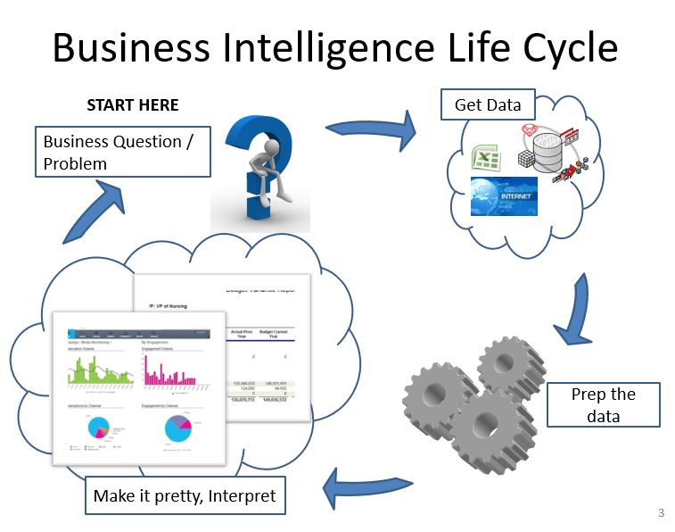 How Does The BI Life Cycle Work?