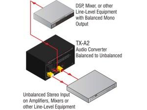 TXA2 ‐ Audio Converter  Balanced to Unbalanced