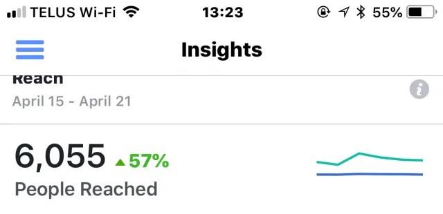 Increased Reach