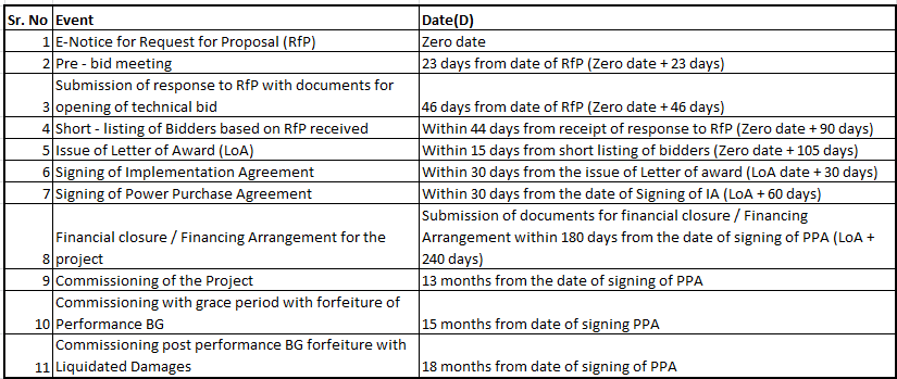 Commissioning Timelines