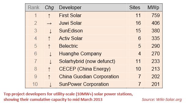 Wiki Solar