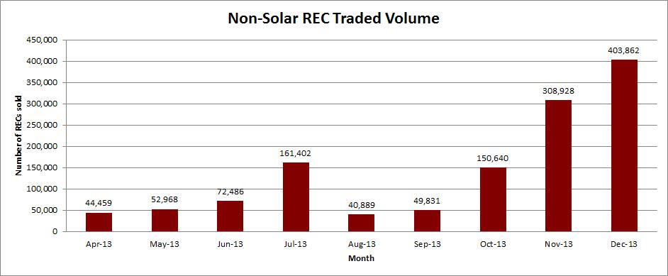 Non-Solar REC
