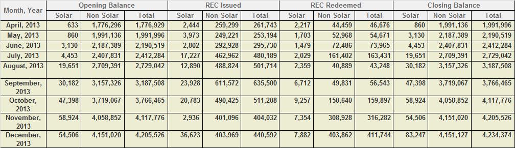 REC inventory