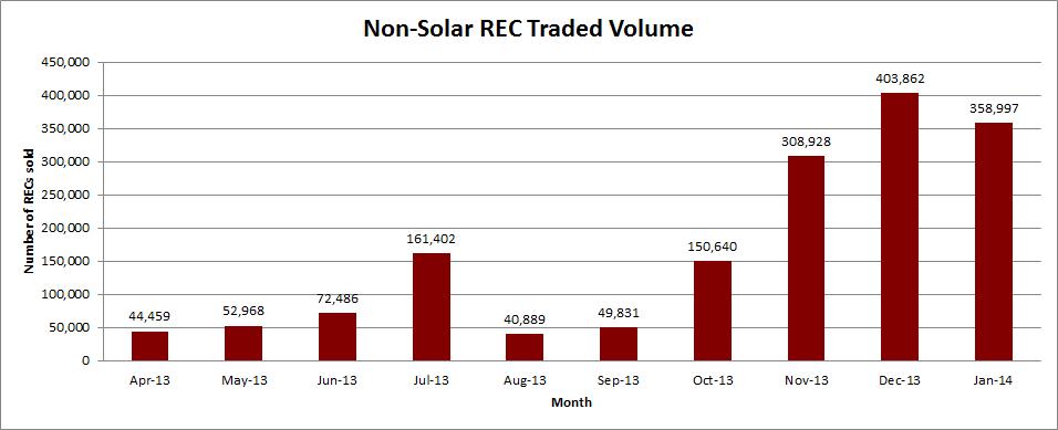 Non-Solar Jan 14