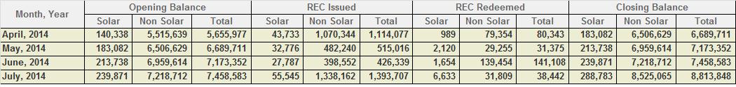 REC Inventory July 2014