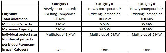 Category details