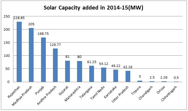 Solar Capacity - March 2015