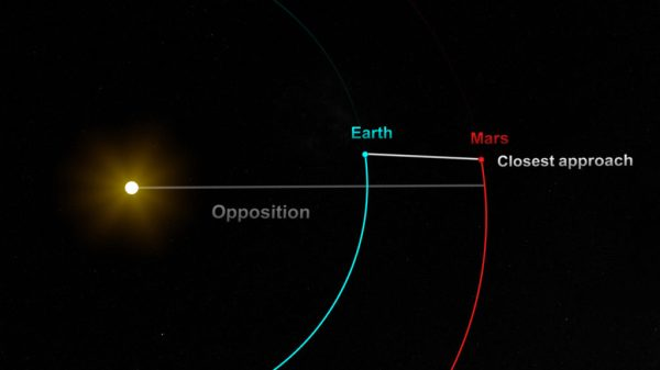 Mars to come closer to Earth on July 27 in the past 15 ...