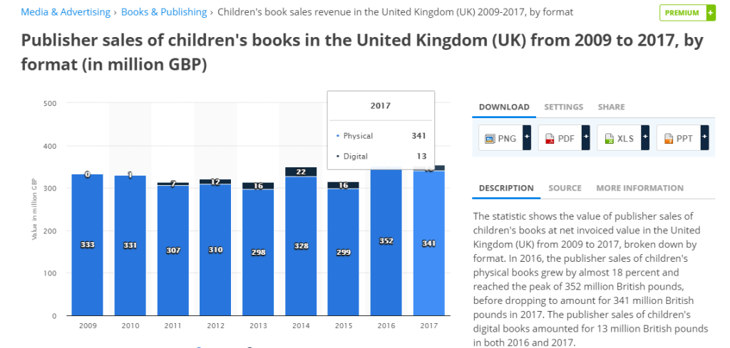 Why 2019 is a Good Year for Publishing Children's Book?
