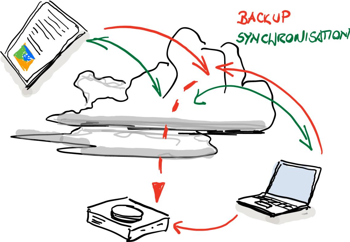 Skizze zu Backup und Synchronisation