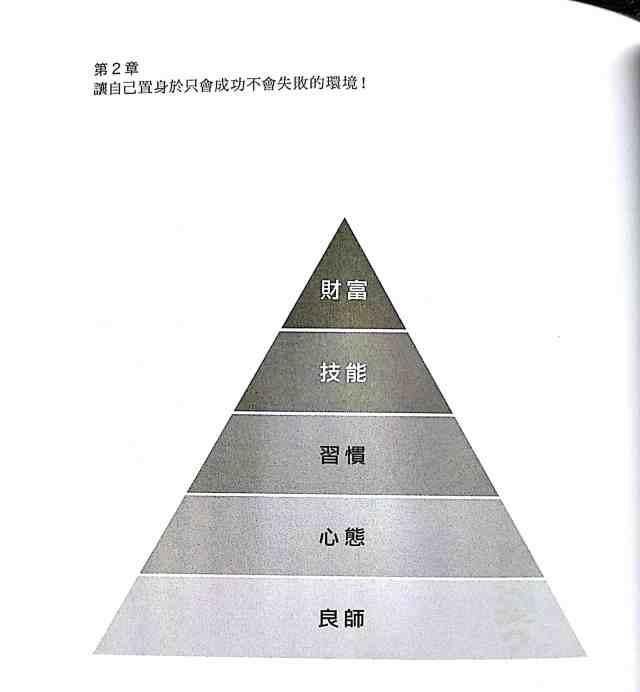 學會賺錢的四個步驟