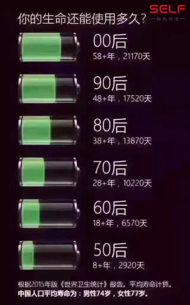 人生電池圖理論,你是哪一個?