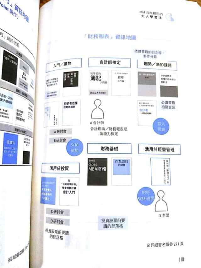 來自書中p.118的資訊地圖