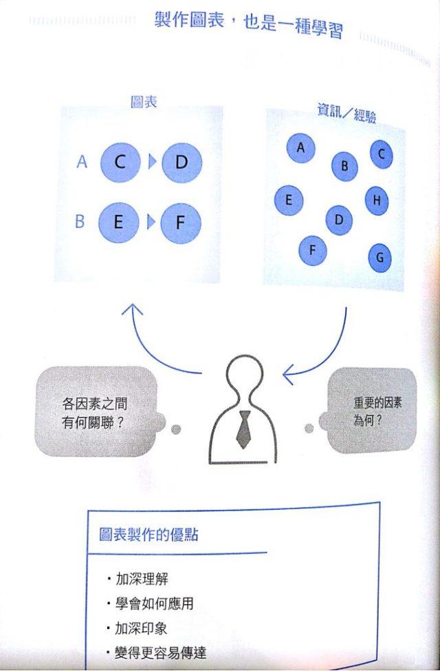 製作圖表學習法