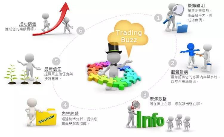 企業網路品牌行銷服務 [專業國際網路行銷服務]