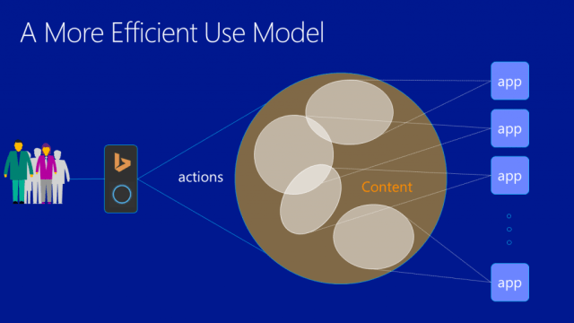A more efficient search model for apps