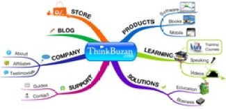 A mind map on Tony Buzan's website showing the uses of mind mapping