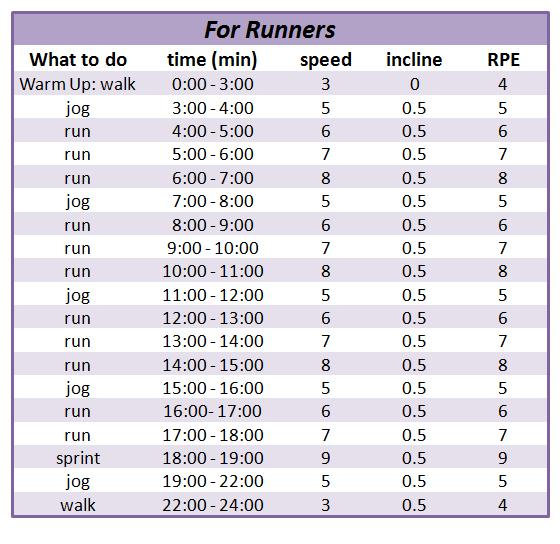 Should you ditch your 45 minute jog? (4/5)