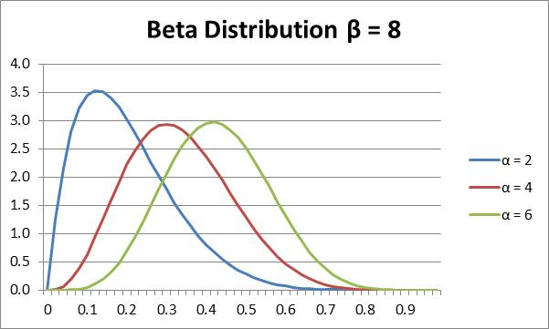Beta Distribution | Real Statistics Using Excel