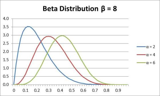 Beta distribution graph