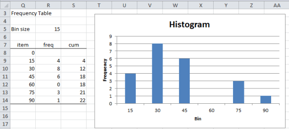 Frequency table histogram