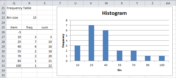 Histograms real statistics using excel for Frequency table template