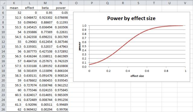 Power graph effect sizze