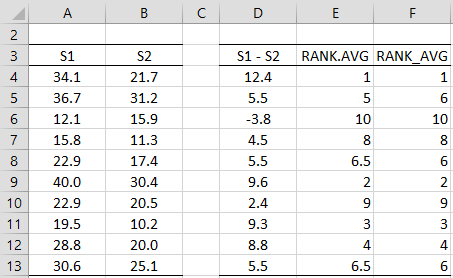 Rank average functions comparison