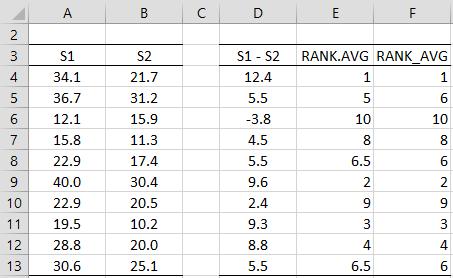 Rank average functions comparison