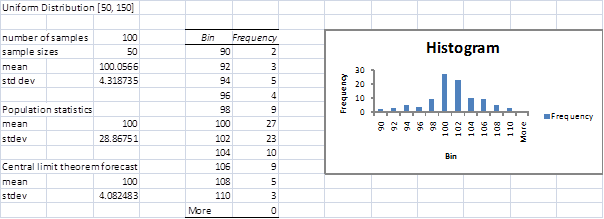 Simulation | Real Statistics Using Excel