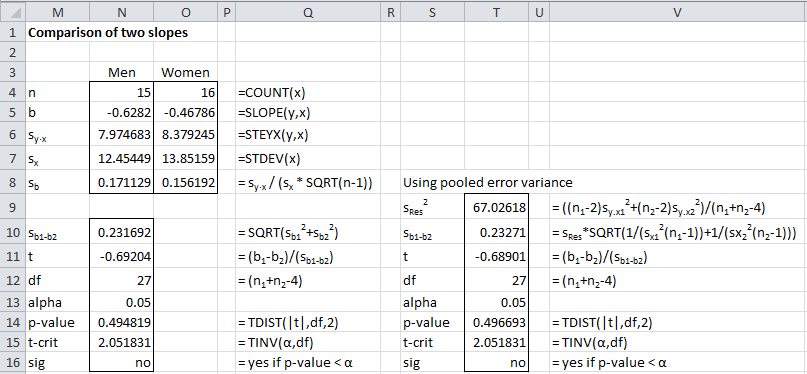 Comparing Slopes Independent Samples Real Statistics Using Excel