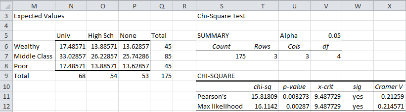Chi Square Independence Testing Real Statistics Using Excel