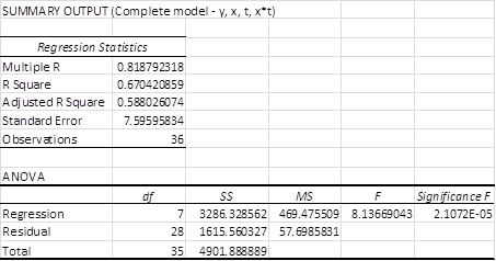 Complete regression model ANCOVA