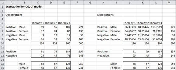 Conditional independence model Excel