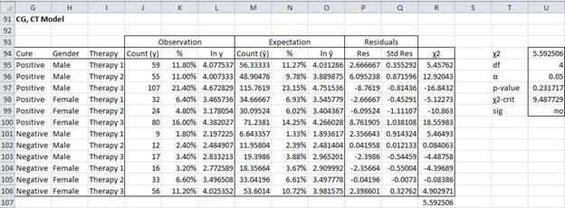 Conditional independence test Excel