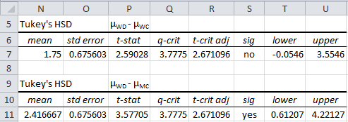 Tukey HSD | Real Statistics Using Excel