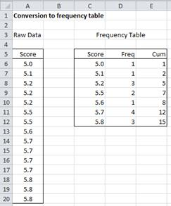 Frequency Table Conversion Real Statistics Using Excel