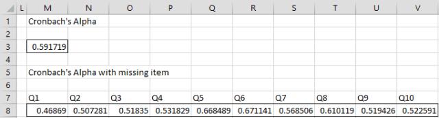 Cronbach's alpha analysis