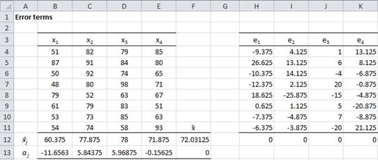 Error terms ANOVA Excel