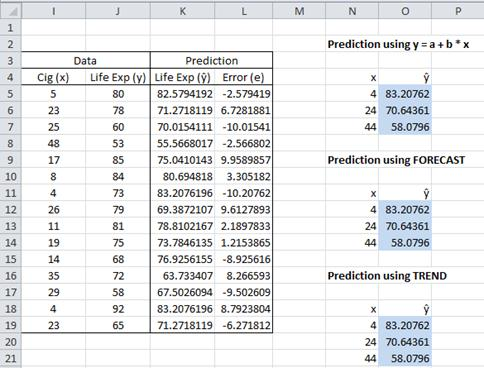 Forecast prediction Excel