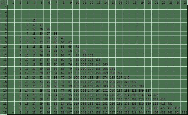 Wilcoxon Rank-Sum Table, alpha = .05