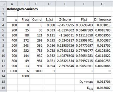 Kolmogorov-Smirnov test Excel