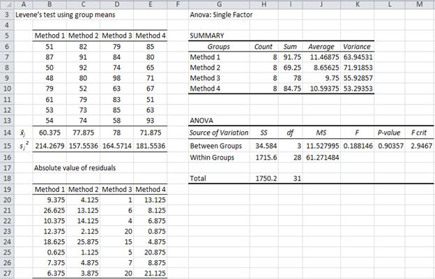 levene 39 s test real statistics using excel. Black Bedroom Furniture Sets. Home Design Ideas
