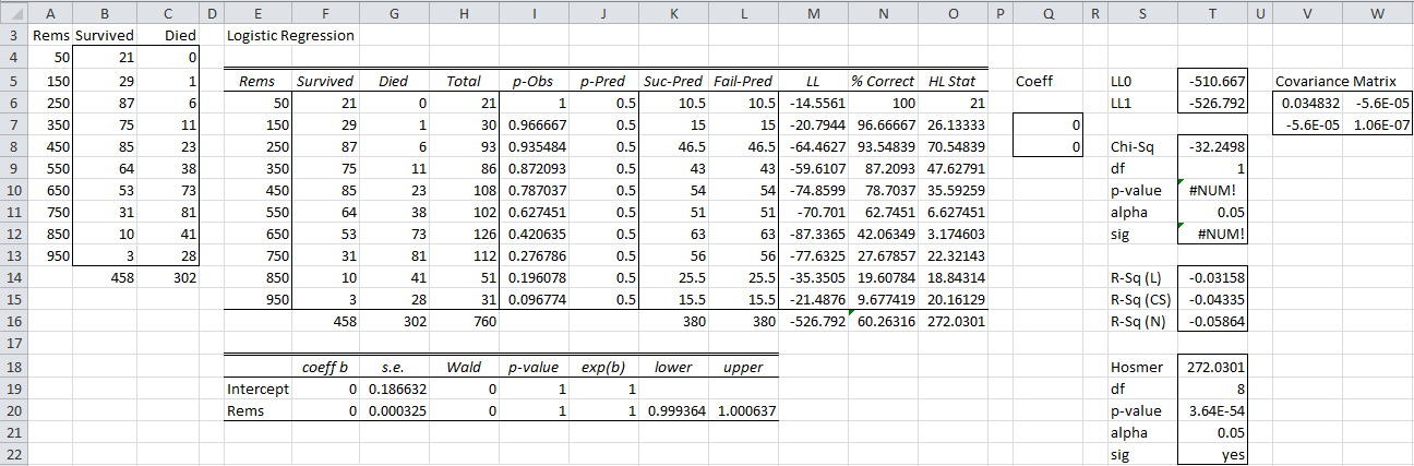 logistic regression excel  Logistic Regression via Solver | Real Statistics Using Excel